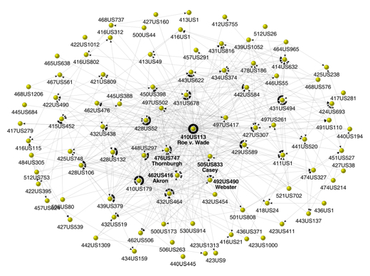 Roe v. Wade Citation Network