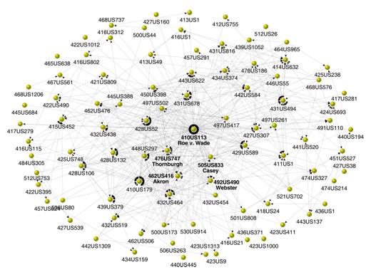 Roe v. Wade Citation Network