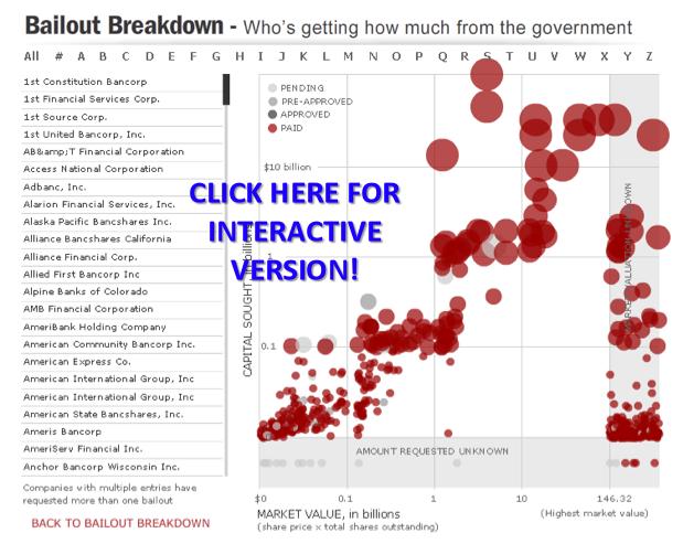 Bailout Breakdown