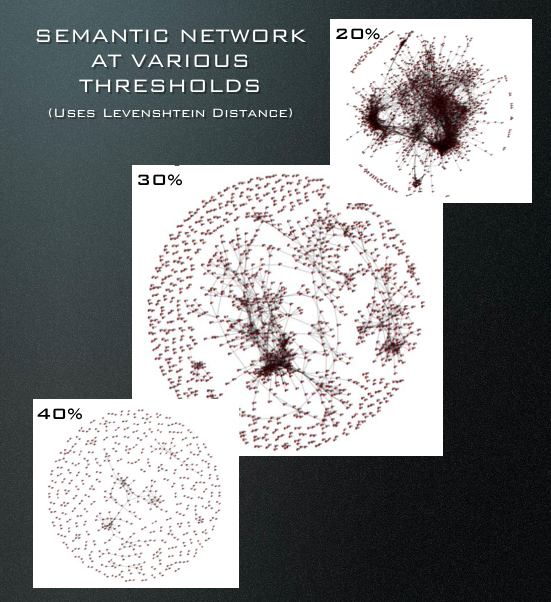 Semantic Network