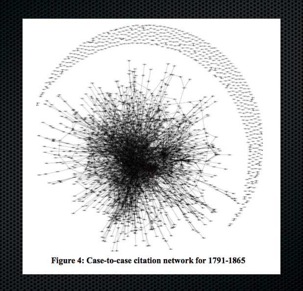 Case to Case Citation Network