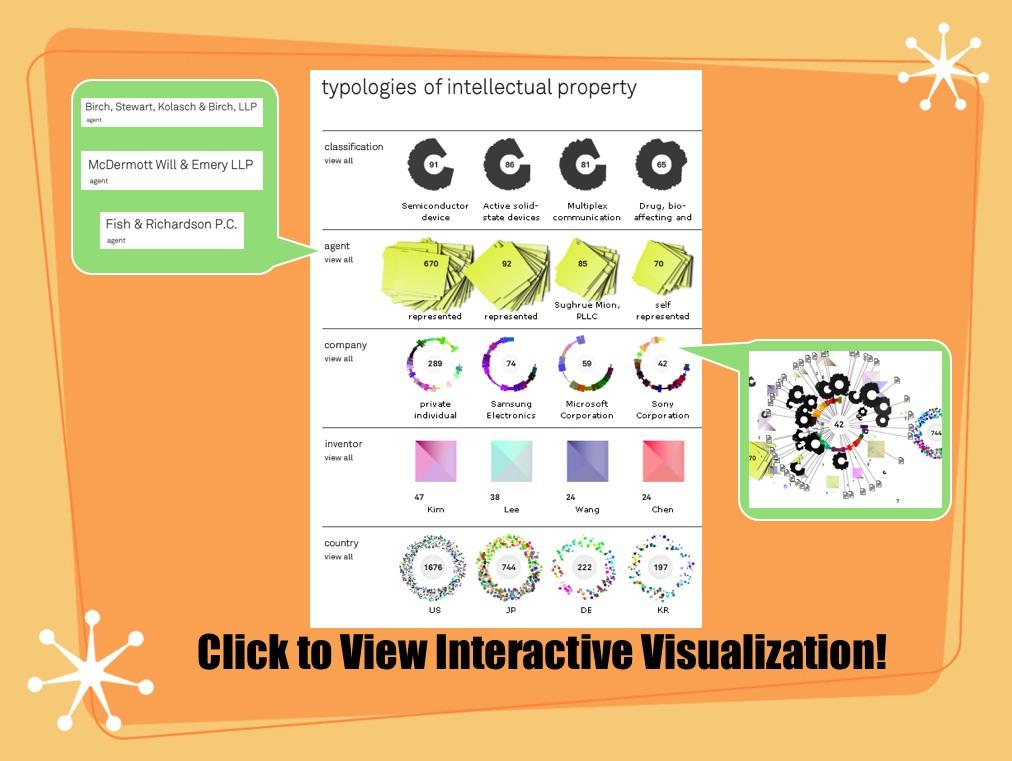 Patent Data Visualization