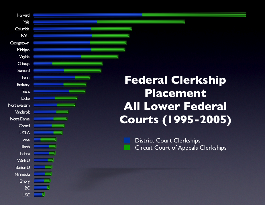 Federal Clerks (By School)