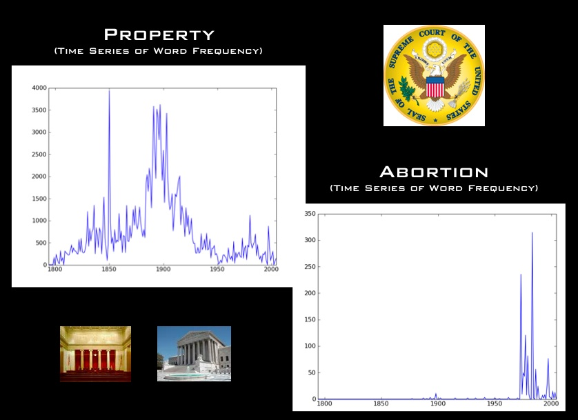 SCOTUS Time Series