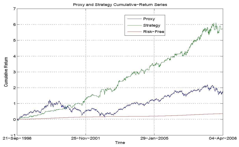 Quantitative finance trading strategies