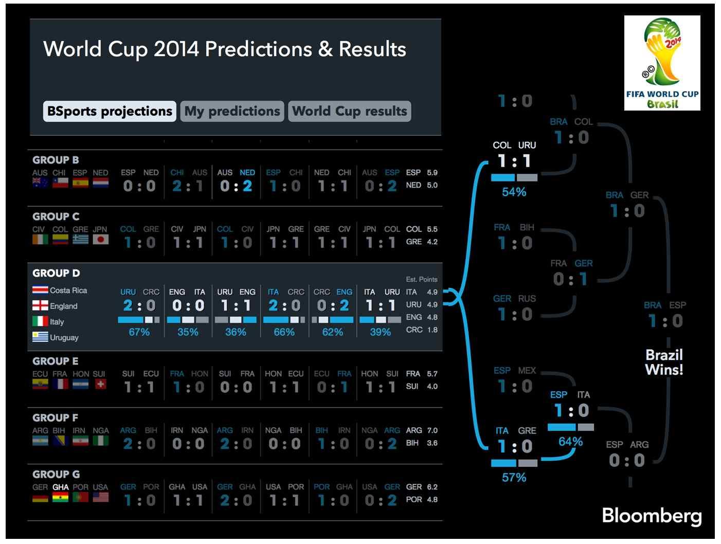 worldcup2014brazil