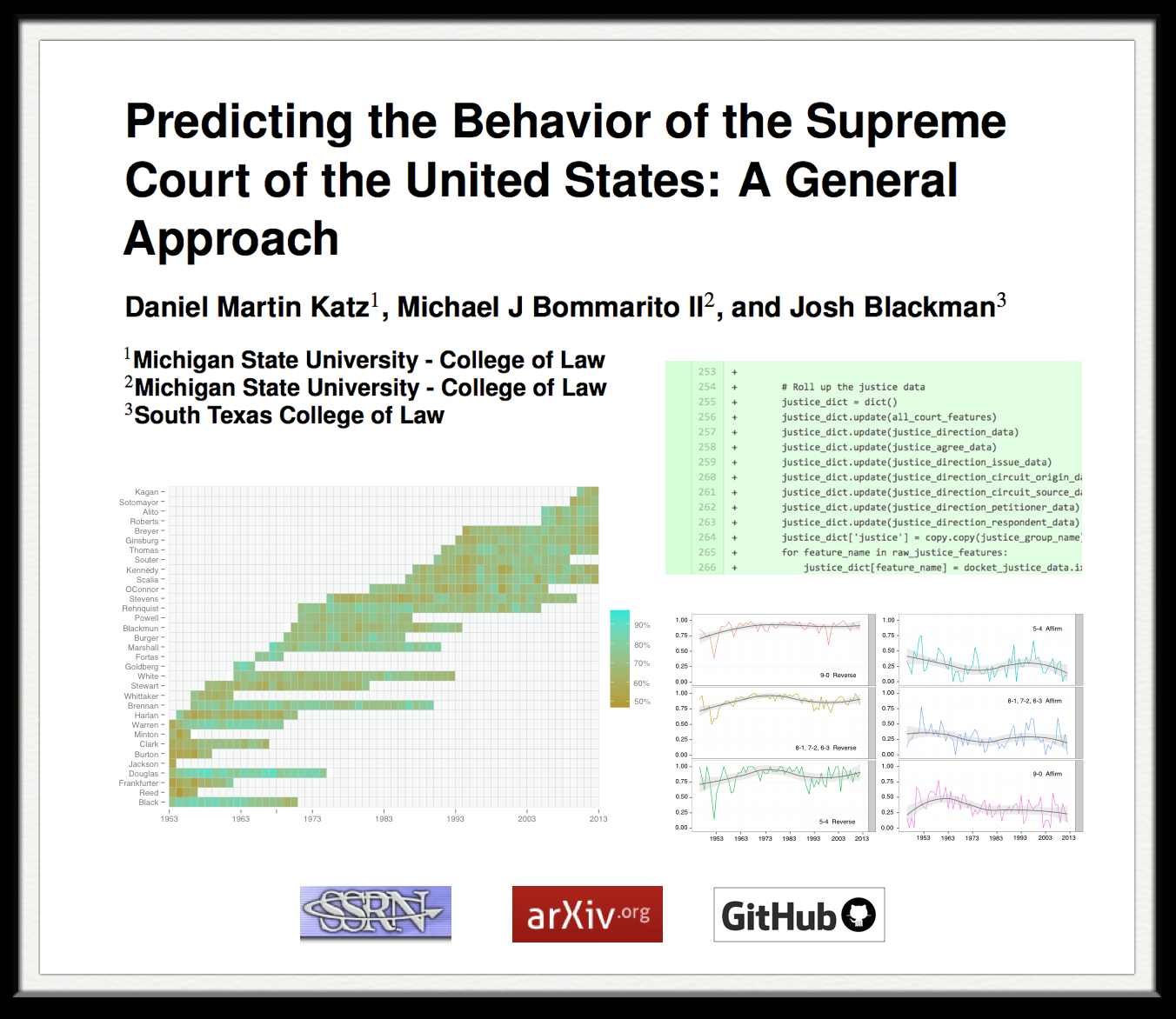 SCOTUS Prediction Model
